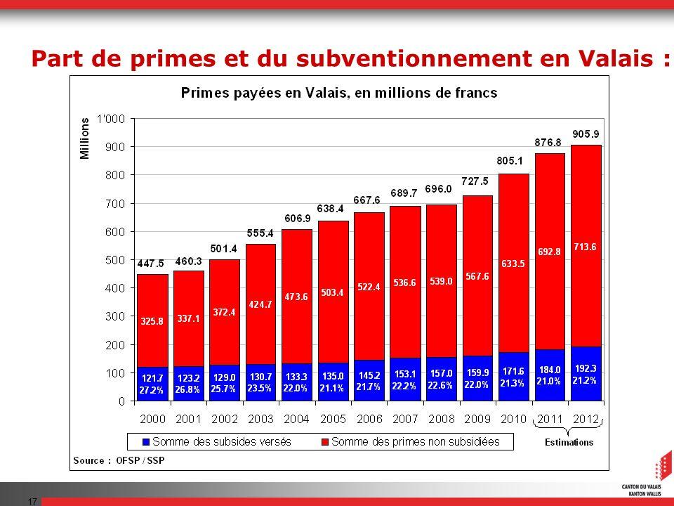 17 Part de primes et du subventionnement en Valais :