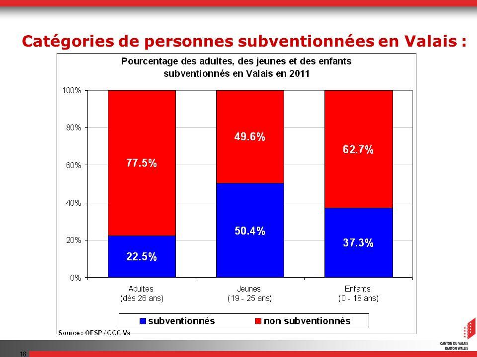 18 Catégories de personnes subventionnées en Valais :