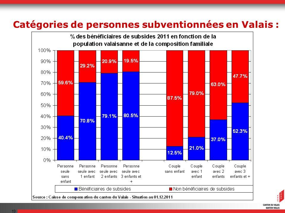 19 Catégories de personnes subventionnées en Valais :