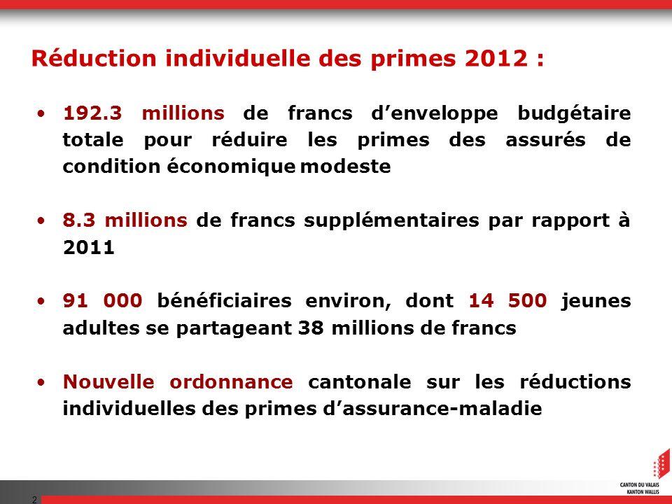2 Réduction individuelle des primes 2012 : 192.3 millions de francs denveloppe budgétaire totale pour réduire les primes des assurés de condition écon