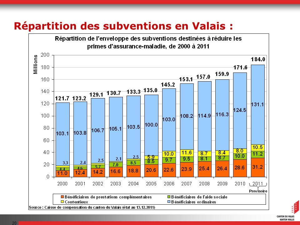 20 Répartition des subventions en Valais :