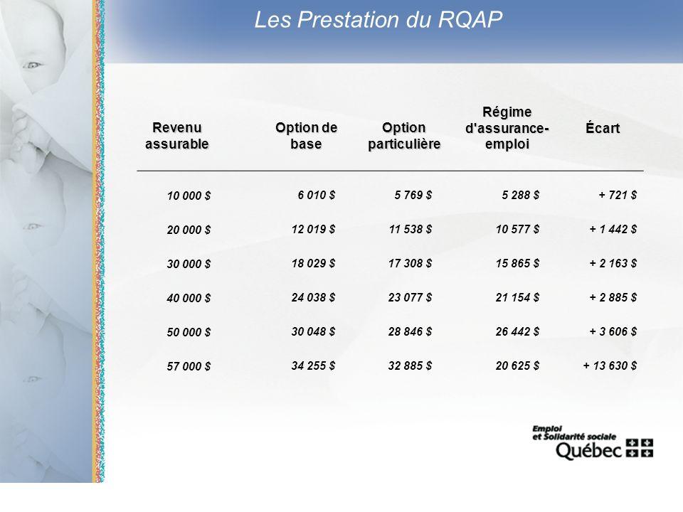 11 Les Prestation du RQAP Revenu assurable Option de base Option particulière Régime d'assurance- emploi Écart 10 000 $6 010 $5 769 $5 288 $+ 721 $ 20