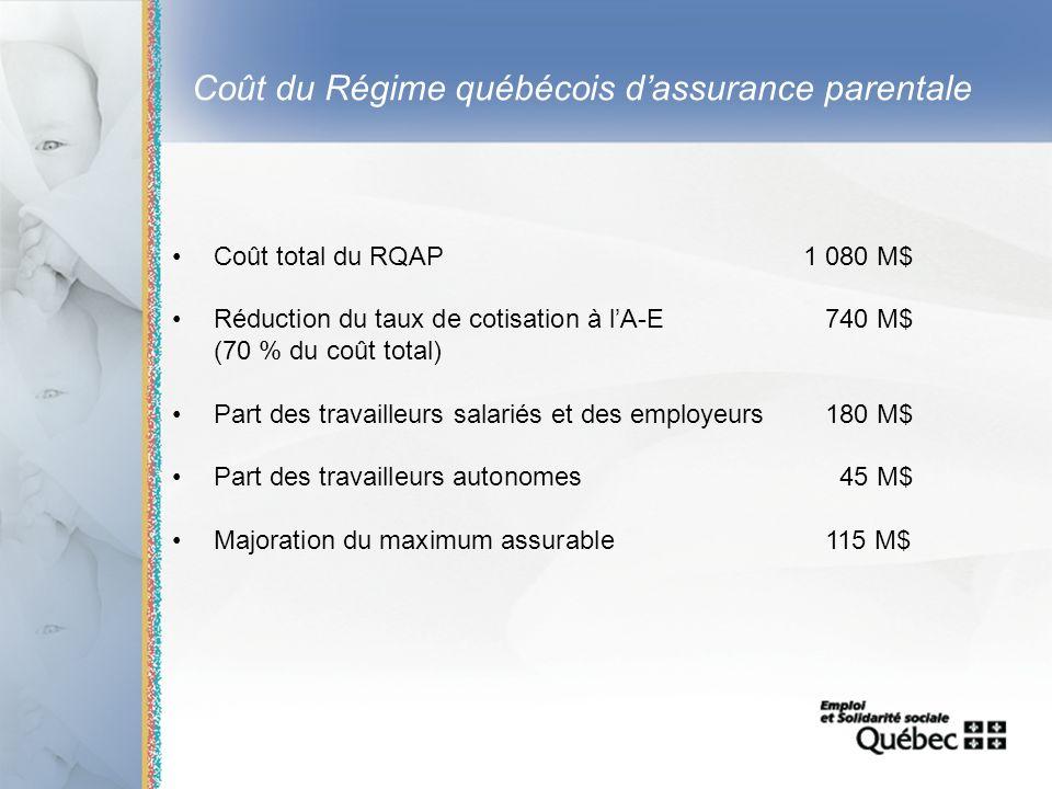 13 Coût du Régime québécois dassurance parentale Coût total du RQAP1 080 M$ Réduction du taux de cotisation à lA-E 740 M$ (70 % du coût total) Part de
