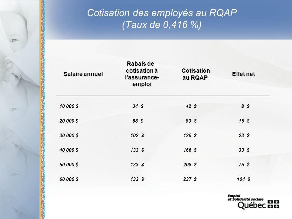 14 Cotisation des employés au RQAP (Taux de 0,416 %) Salaire annuel Rabais de cotisation à lassurance- emploi Rabais de cotisation à lassurance- emplo