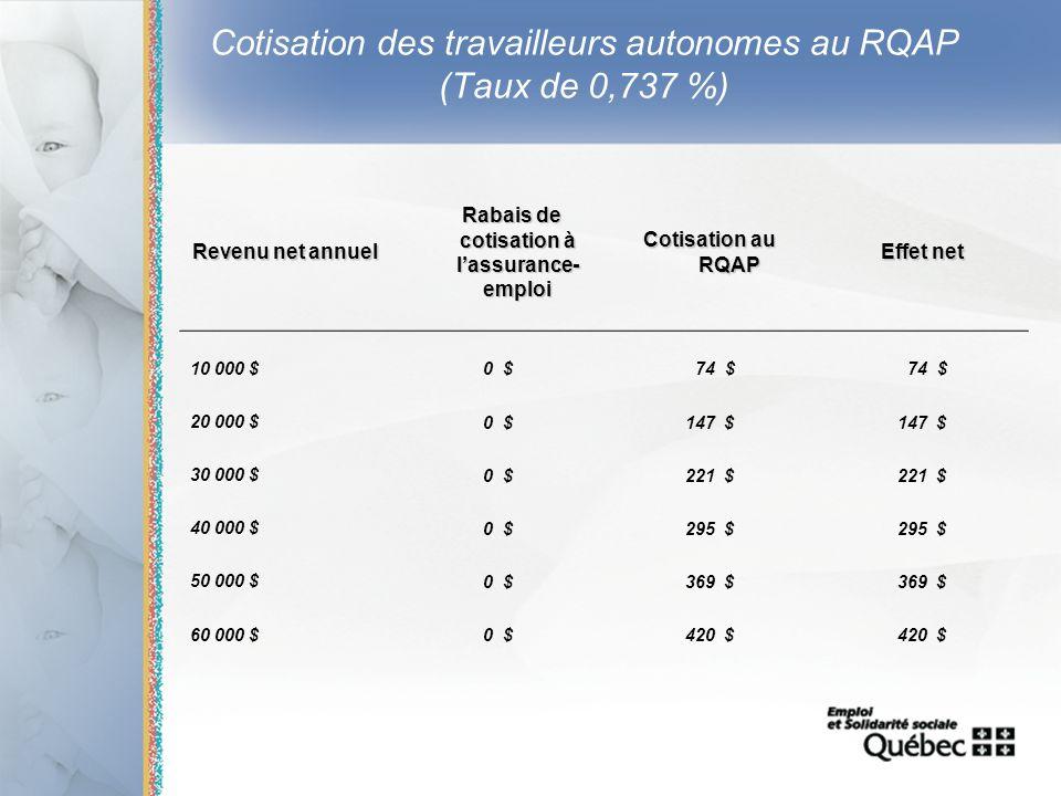 15 Cotisation des travailleurs autonomes au RQAP (Taux de 0,737 %) Revenu net annuel Rabais de cotisation à lassurance- emploi Rabais de cotisation à
