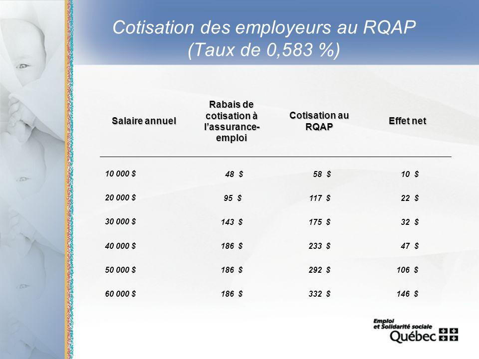 16 Cotisation des employeurs au RQAP (Taux de 0,583 %) Salaire annuel Rabais de cotisation à lassurance- emploi Cotisation au RQAP Effet net 10 000 $