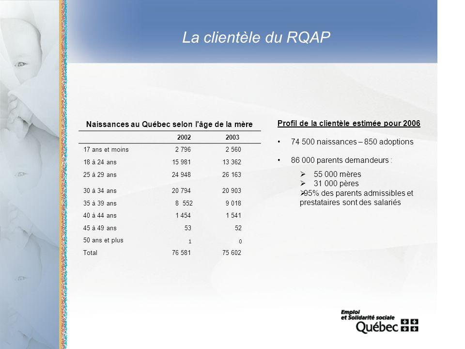 4 La clientèle du RQAP Naissances au Québec selon l'âge de la mère 2002 2003 17 ans et moins 2 796 2 560 18 à 24 ans15 98113 362 25 à 29 ans24 94826 1
