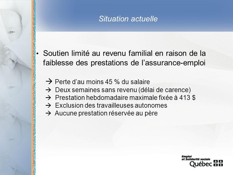 6 Situation actuelle Soutien limité au revenu familial en raison de la faiblesse des prestations de lassurance-emploi Perte dau moins 45 % du salaire