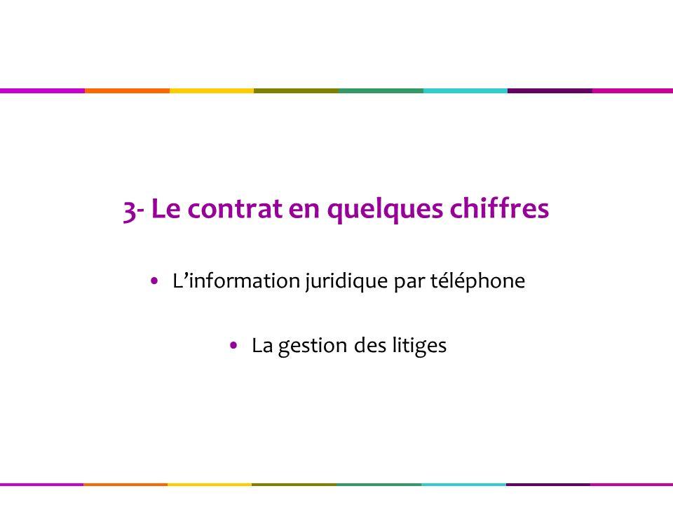 3- Le contrat en quelques chiffres Linformation juridique par téléphone La gestion des litiges