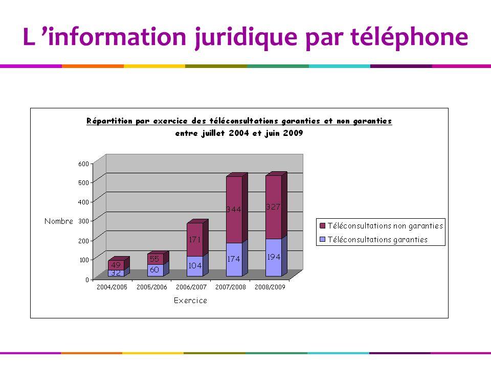 L information juridique par téléphone