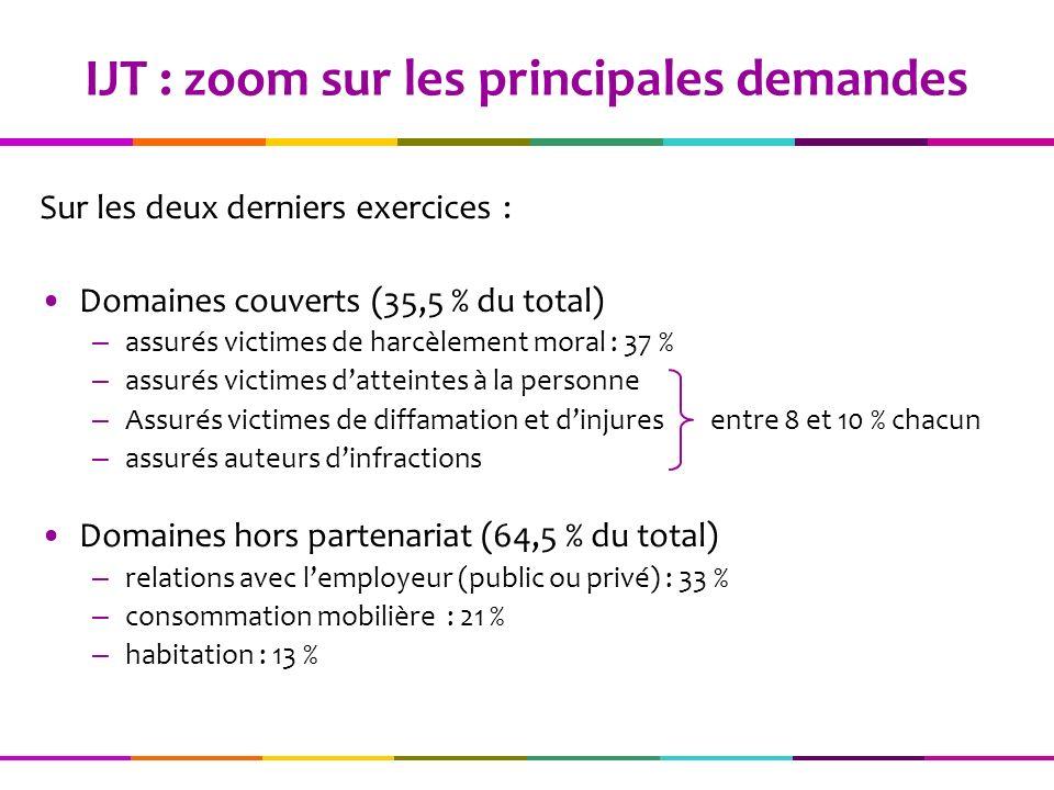 IJT : zoom sur les principales demandes Sur les deux derniers exercices : Domaines couverts (35,5 % du total) – assurés victimes de harcèlement moral