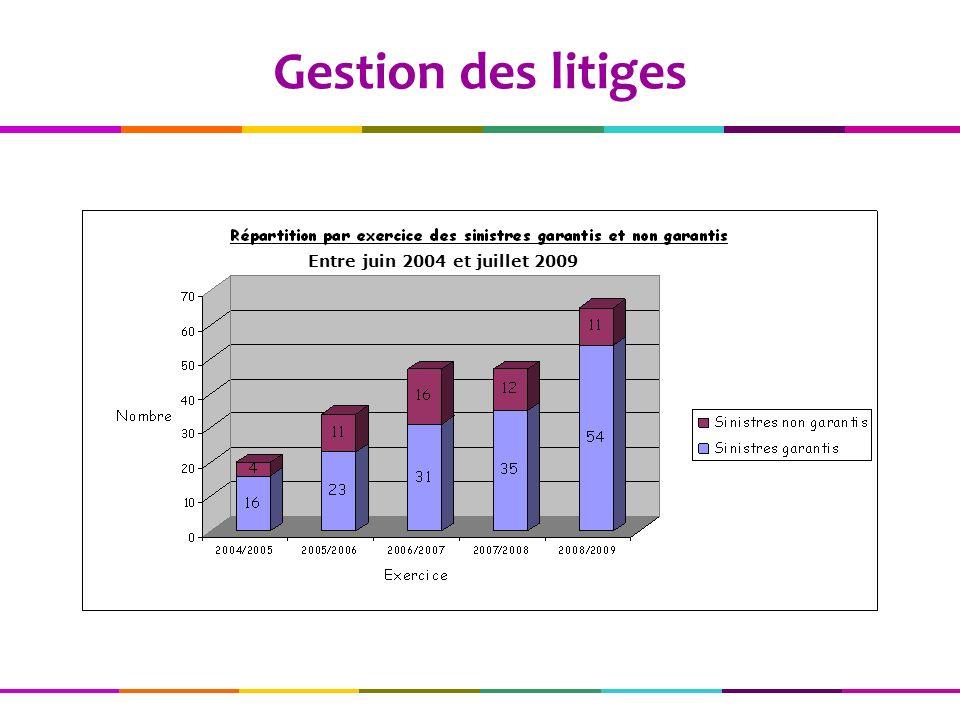 Gestion des litiges Entre juin 2004 et juillet 2009