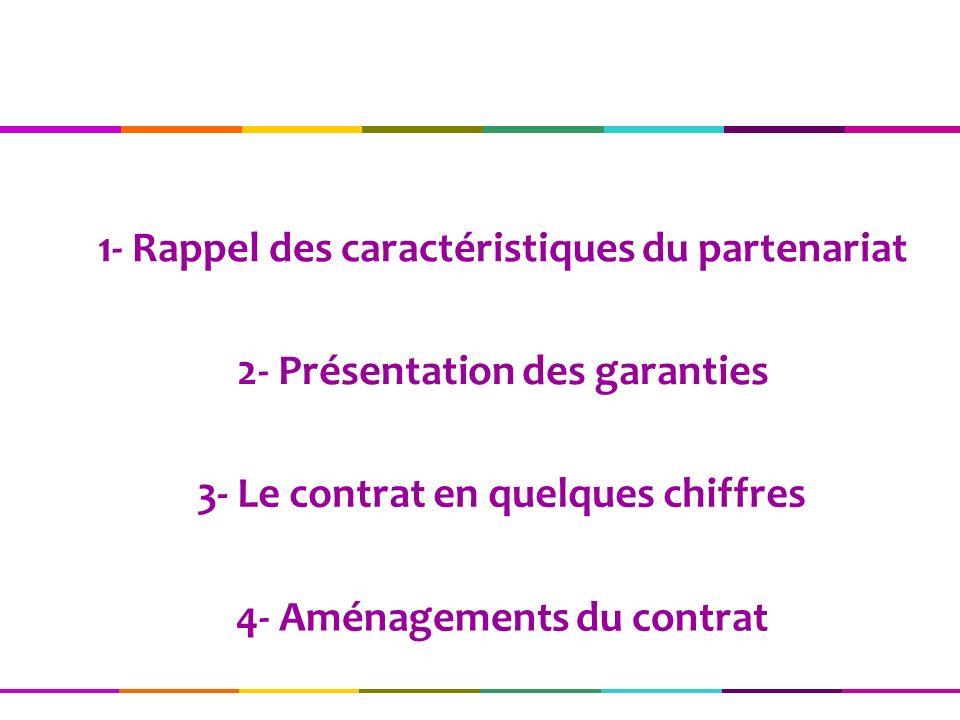 4- Aménagements du contrat 2- Présentation des garanties 3- Le contrat en quelques chiffres 1- Rappel des caractéristiques du partenariat