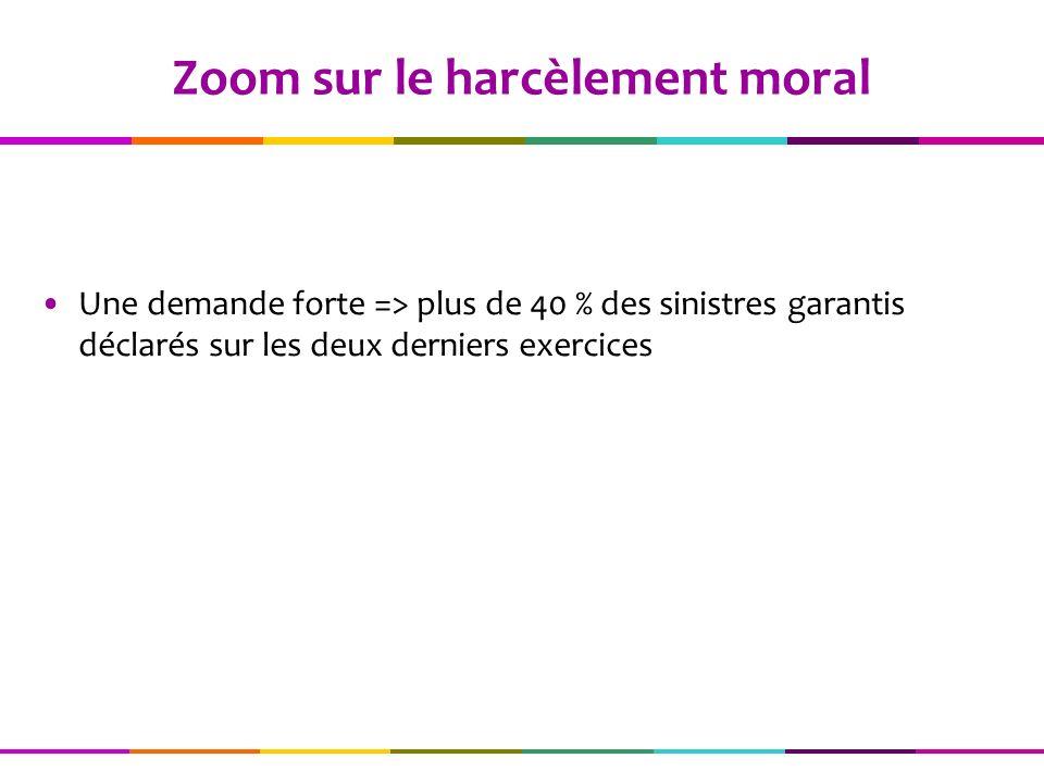 Zoom sur le harcèlement moral Une demande forte => plus de 40 % des sinistres garantis déclarés sur les deux derniers exercices