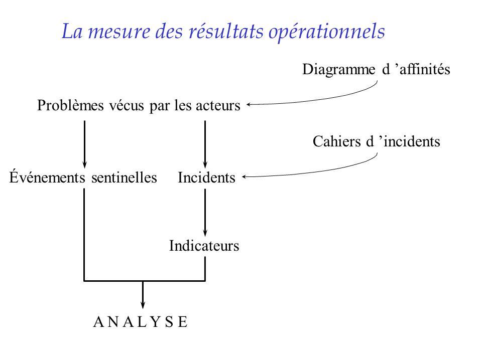 La mesure des résultats opérationnels Problèmes vécus par les acteurs Diagramme d affinités Incidents Cahiers d incidents Événements sentinelles Indic