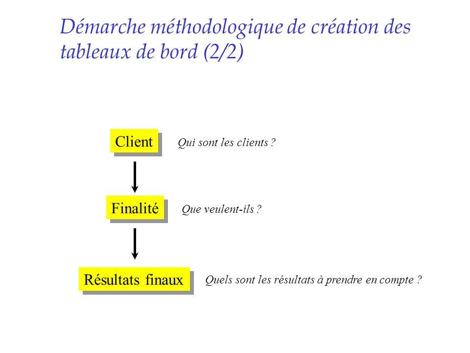 Client Finalité Résultats finaux Qui sont les clients ? Quels sont les résultats à prendre en compte ? Que veulent-ils ? Démarche méthodologique de cr