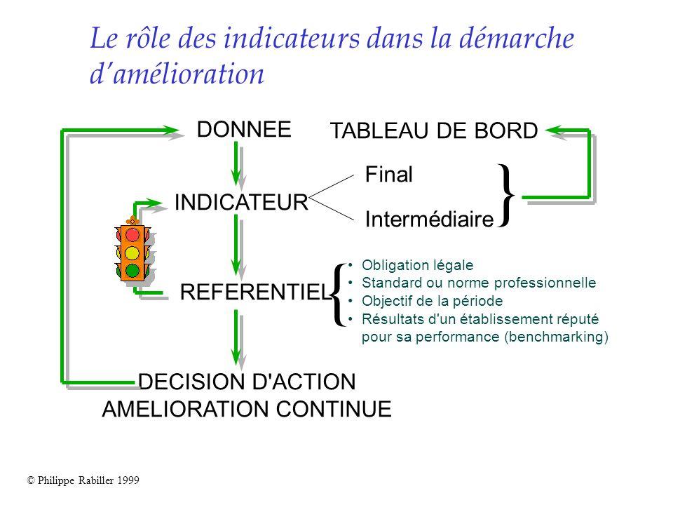 DONNEE INDICATEUR Final Intermédiaire DECISION D'ACTION AMELIORATION CONTINUE REFERENTIEL Obligation légale Standard ou norme professionnelle Objectif