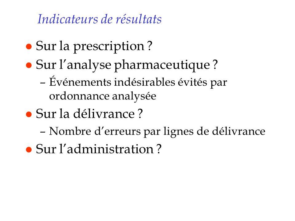 Indicateurs de résultats l Sur la prescription ? l Sur lanalyse pharmaceutique ? –Événements indésirables évités par ordonnance analysée l Sur la déli