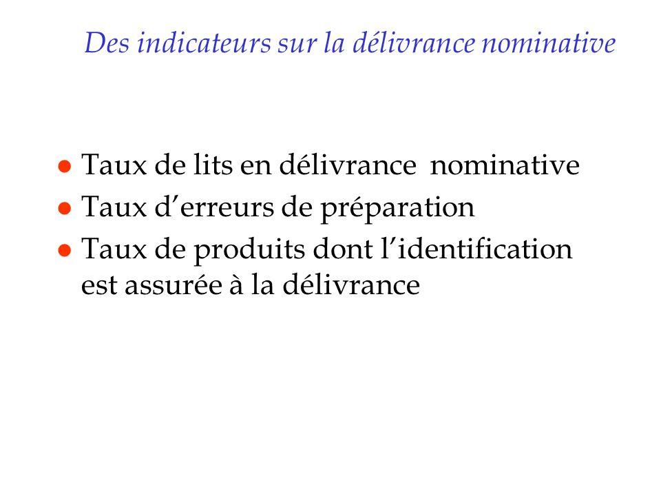 Des indicateurs sur la délivrance nominative l Taux de lits en délivrance nominative l Taux derreurs de préparation l Taux de produits dont lidentific