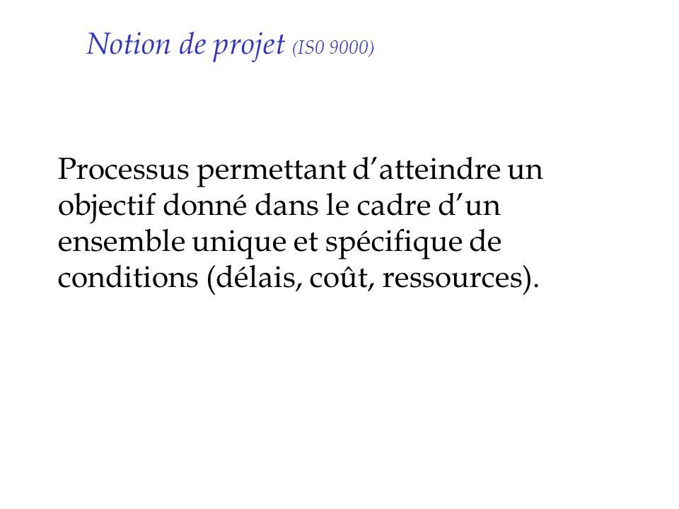 Notion de projet (IS0 9000) Processus permettant datteindre un objectif donné dans le cadre dun ensemble unique et spécifique de conditions (délais, c