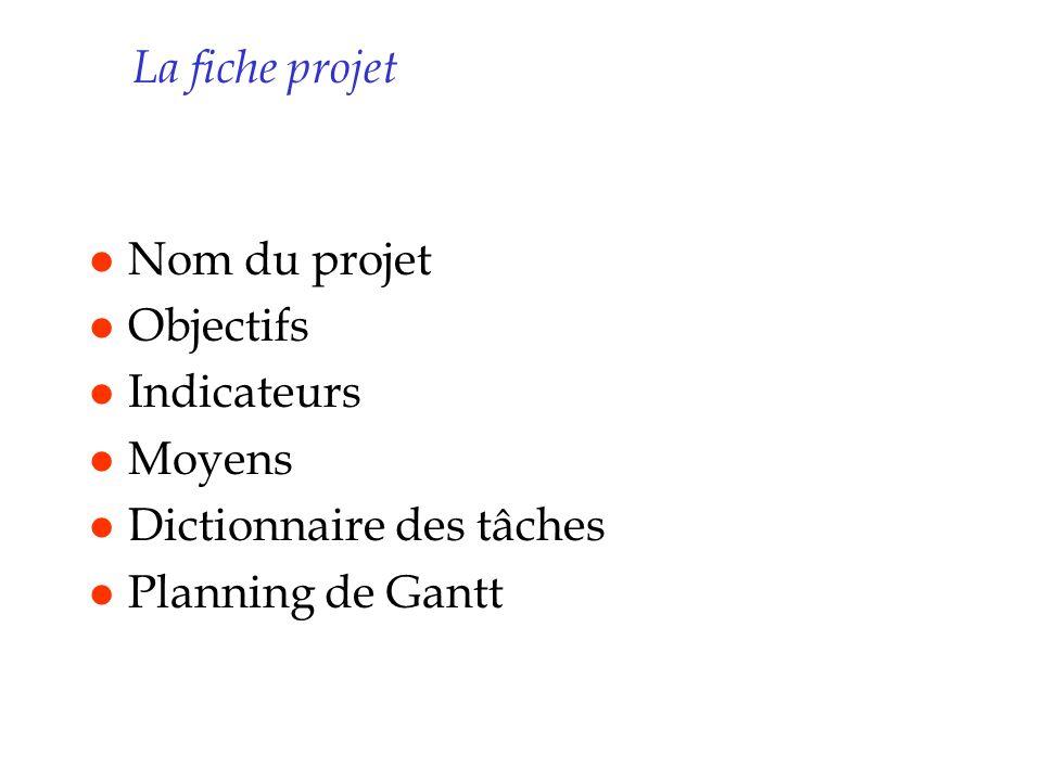 La fiche projet l Nom du projet l Objectifs l Indicateurs l Moyens l Dictionnaire des tâches l Planning de Gantt