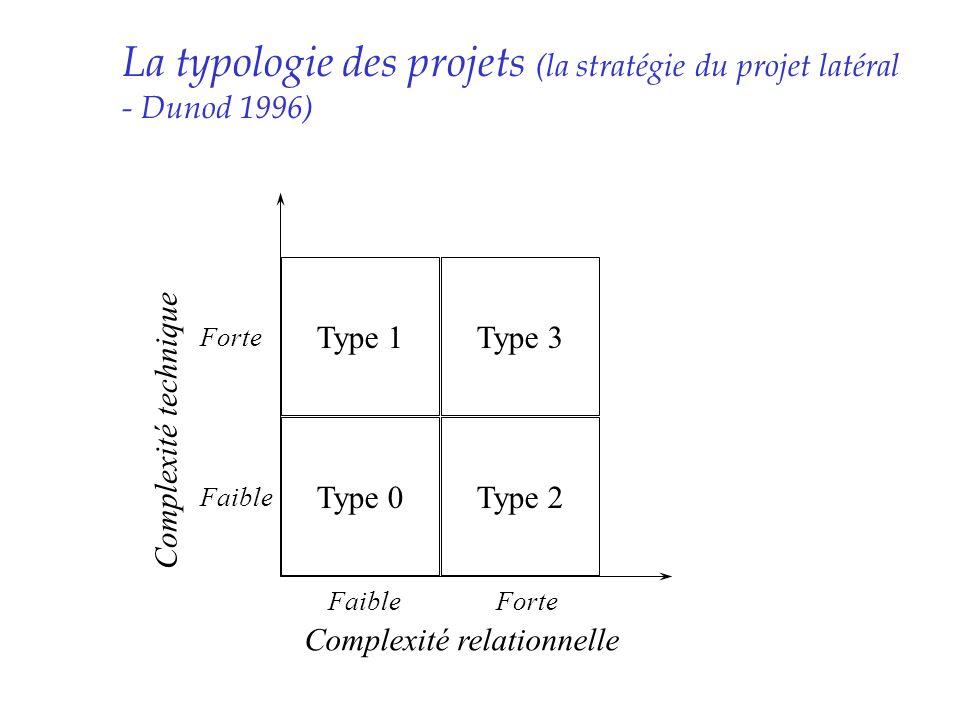 La typologie des projets (la stratégie du projet latéral - Dunod 1996) Type 0 Type 1Type 3 Type 2 Complexité relationnelle Complexité technique Faible