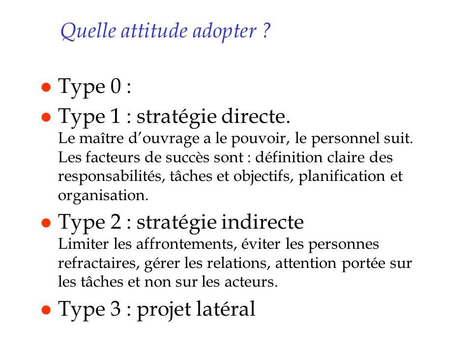 Quelle attitude adopter ? l Type 0 : l Type 1 : stratégie directe. Le maître douvrage a le pouvoir, le personnel suit. Les facteurs de succès sont : d