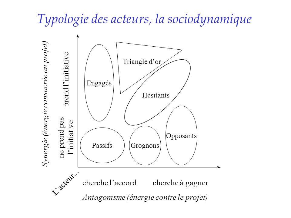 Typologie des acteurs, la sociodynamique Antagonisme (énergie contre le projet) Synergie (énergie consacrée au projet) Passifs Engagés Grognons Hésita