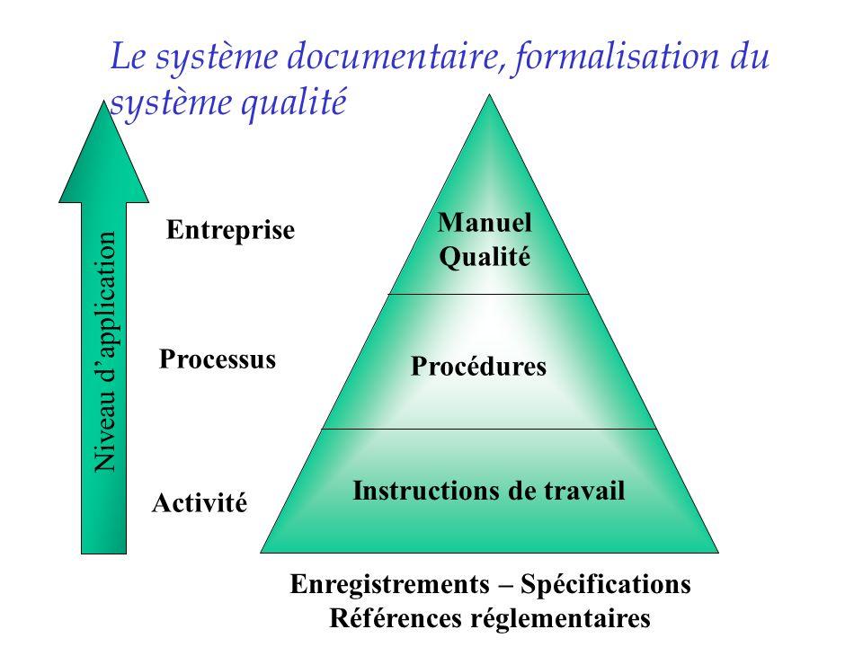 Le système documentaire, formalisation du système qualité Instructions de travail Procédures Manuel Qualité Entreprise Processus Activité Niveau dappl