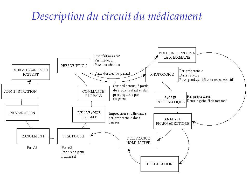 Description du circuit du médicament