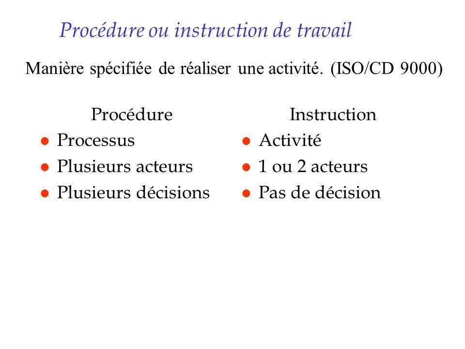 Procédure ou instruction de travail Procédure l Processus l Plusieurs acteurs l Plusieurs décisions Instruction l Activité l 1 ou 2 acteurs l Pas de d