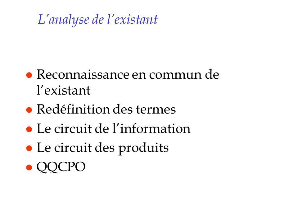 Lanalyse de lexistant l Reconnaissance en commun de lexistant l Redéfinition des termes l Le circuit de linformation l Le circuit des produits l QQCPO