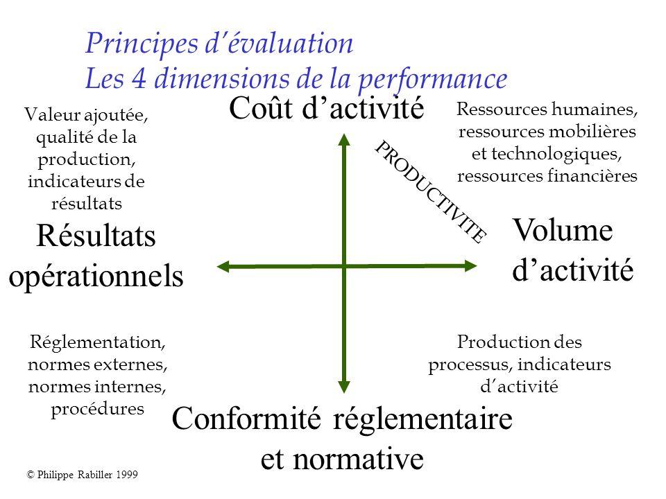 Principes dévaluation Les 4 dimensions de la performance © Philippe Rabiller 1999 Coût dactivité Résultats opérationnels Conformité réglementaire et n