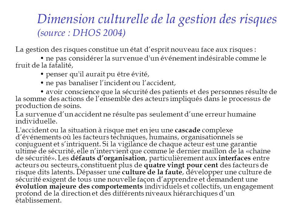 Dimension culturelle de la gestion des risques (source : DHOS 2004) La gestion des risques constitue un état desprit nouveau face aux risques : ne pas