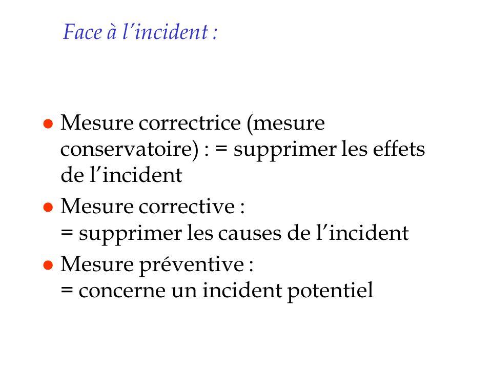 Face à lincident : l Mesure correctrice (mesure conservatoire) : = supprimer les effets de lincident l Mesure corrective : = supprimer les causes de l