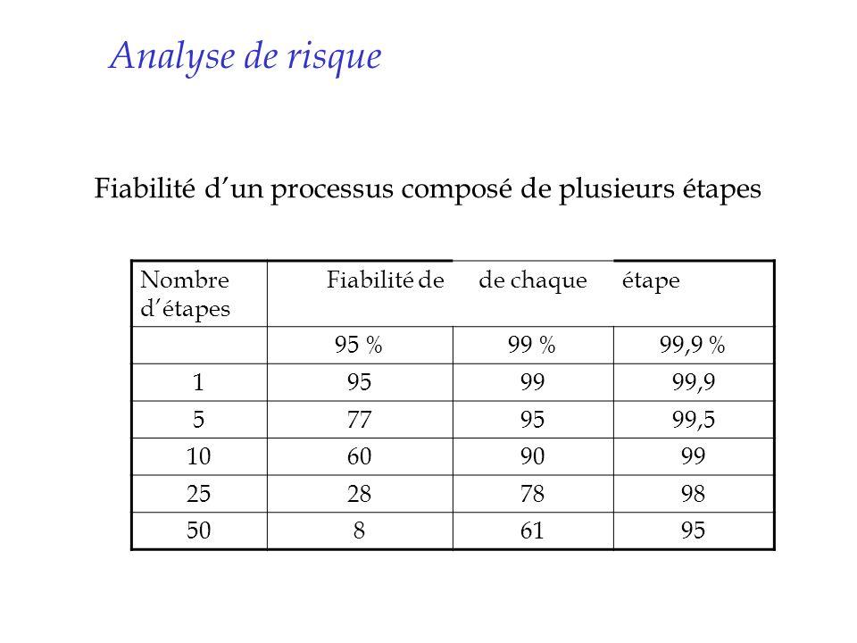 Analyse de risque Fiabilité dun processus composé de plusieurs étapes Nombre détapes Fiabilité dede chaqueétape 95 %99 %99,9 % 1959999,9 5779599,5 106