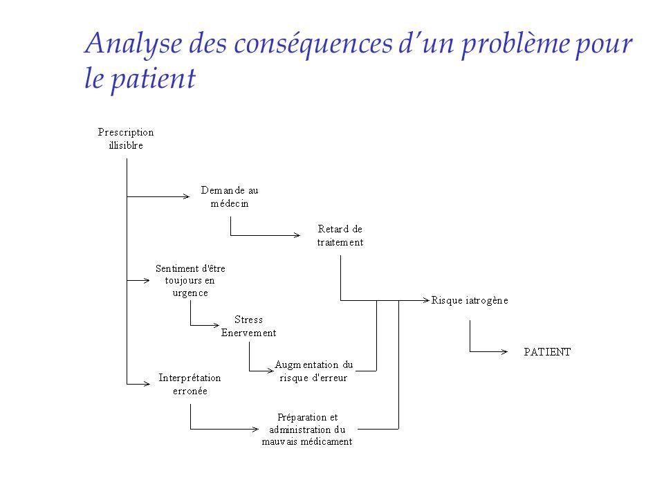 Analyse des conséquences dun problème pour le patient