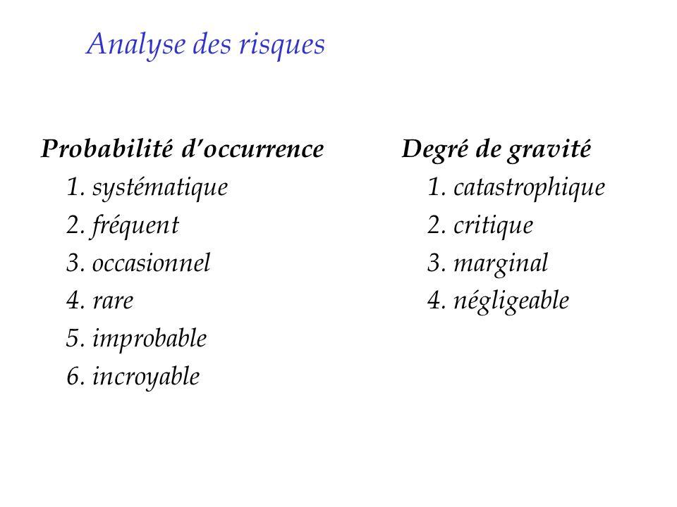 Analyse des risques Probabilité doccurrence 1. systématique 2. fréquent 3. occasionnel 4. rare 5. improbable 6. incroyable Degré de gravité 1. catastr