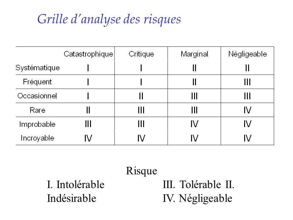 Grille danalyse des risques Risque I. IntolérableIII. Tolérable II. IndésirableIV. Négligeable