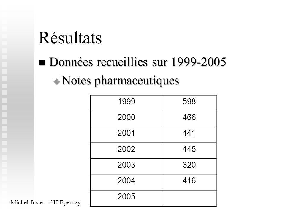 Résultats Données recueillies sur 1999-2005 Données recueillies sur 1999-2005 Notes pharmaceutiques Notes pharmaceutiques 1999598 2000466 2001441 2002