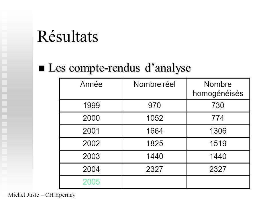 Résultats Les compte-rendus danalyse Les compte-rendus danalyse AnnéeNombre réelNombre homogénéisés 1999970730 20001052774 200116641306 200218251519 2