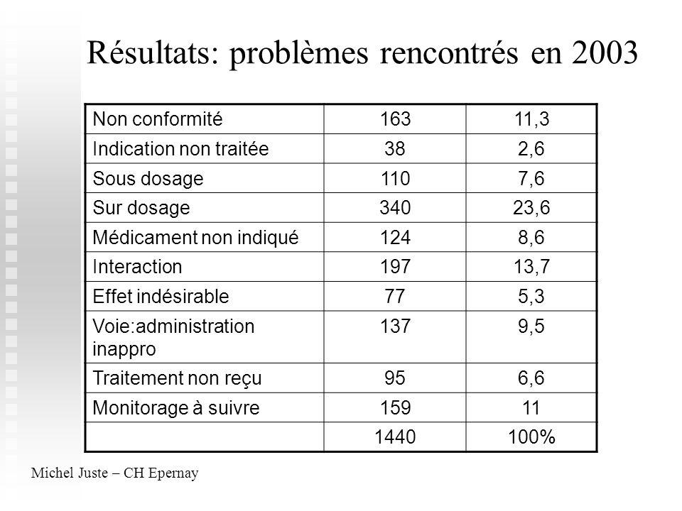 Résultats: problèmes rencontrés en 2003 Non conformité16311,3 Indication non traitée382,6 Sous dosage1107,6 Sur dosage34023,6 Médicament non indiqué12