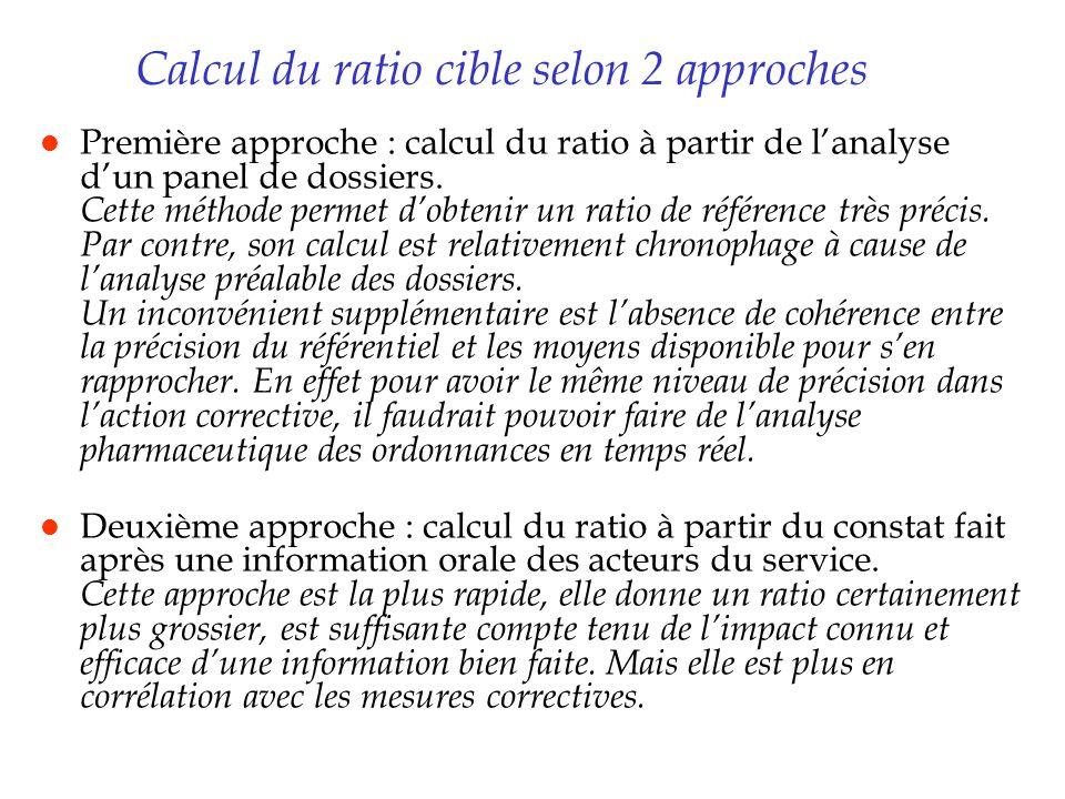 Calcul du ratio cible selon 2 approches l Première approche : calcul du ratio à partir de lanalyse dun panel de dossiers. Cette méthode permet dobteni