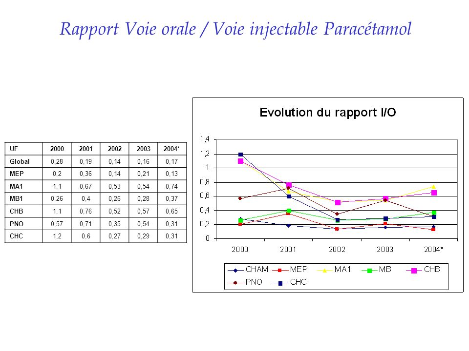 Rapport Voie orale / Voie injectable Paracétamol UF20002001200220032004* Global0,280,190,140,160,17 MEP0,20,360,140,210,13 MA11,10,670,530,540,74 MB10,260,40,260,280,37 CHB1,10,760,520,570,65 PNO0,570,710,350,540,31 CHC1,20,60,270,290,31