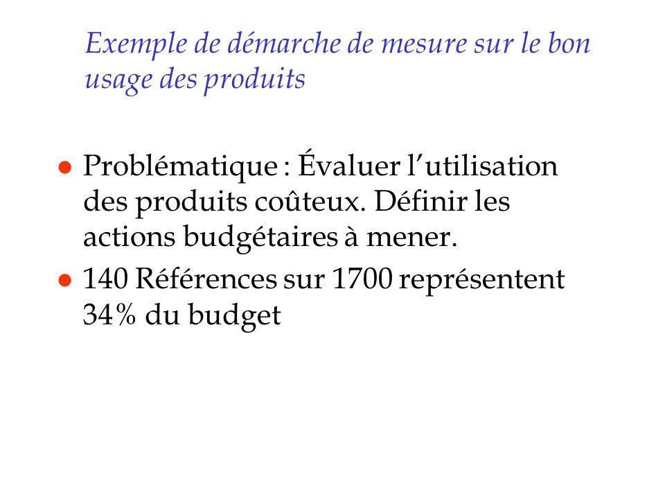 Exemple de démarche de mesure sur le bon usage des produits l Problématique : Évaluer lutilisation des produits coûteux. Définir les actions budgétair