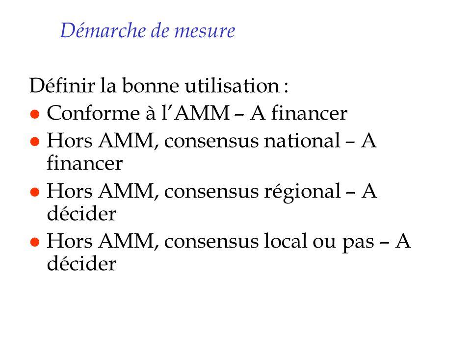 Démarche de mesure Définir la bonne utilisation : l Conforme à lAMM – A financer l Hors AMM, consensus national – A financer l Hors AMM, consensus rég