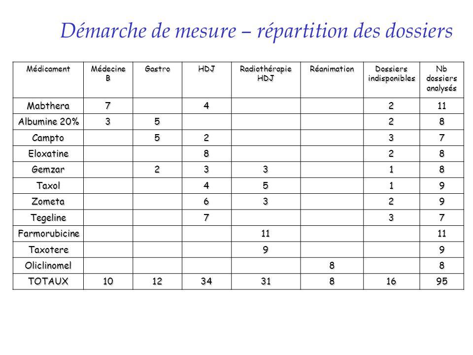 Démarche de mesure – répartition des dossiers Médicament Médecine B GastroHDJ Radiothérapie HDJ Réanimation Dossiers indisponibles Nb dossiers analysé
