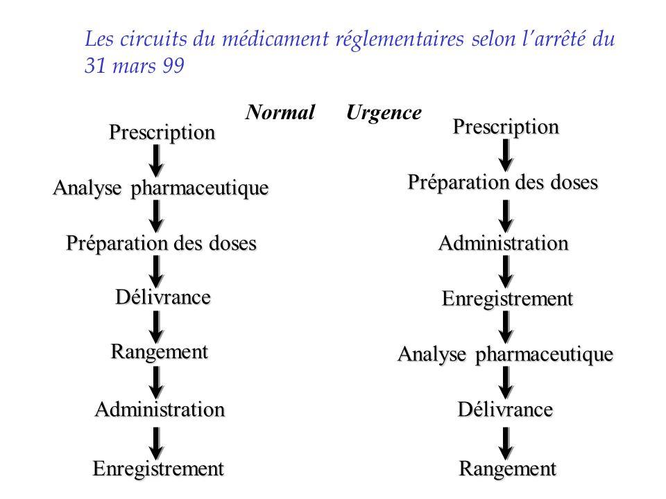 Les circuits du médicament réglementaires selon larrêté du 31 mars 99 Prescription Analyse pharmaceutique Préparation des doses Rangement Délivrance A