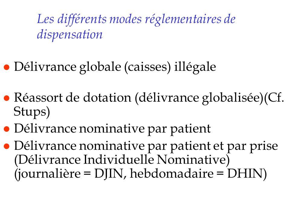 Les différents modes réglementaires de dispensation l Délivrance globale (caisses) illégale l Réassort de dotation (délivrance globalisée)(Cf. Stups)