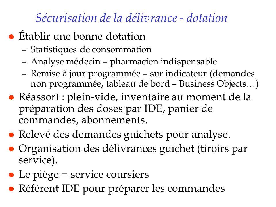 Sécurisation de la délivrance - dotation l Établir une bonne dotation –Statistiques de consommation –Analyse médecin – pharmacien indispensable –Remis